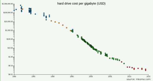 Cost per gigabyte from http://www.mkomo.com/cost-per-gigabyte-update